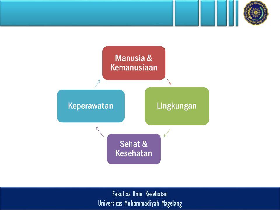 Fakultas Ilmu Kesehatan Universitas Muhammadiyah Magelang Fakultas Ilmu Kesehatan Universitas Muhammadiyah Magelang Manusia & Kemanusiaan Lingkungan Sehat & Kesehatan Keperawatan