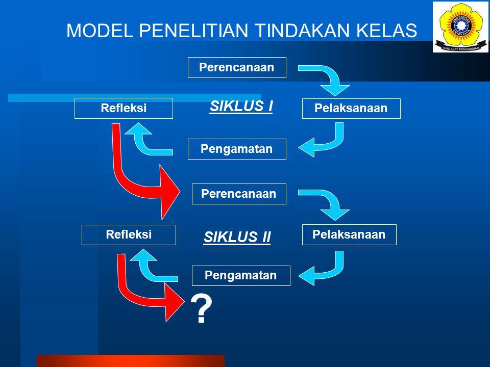 Siklus PTK (1) Rencana (2) Tindakan (3) Pengamatan, Analisis Hasil (4) Refleksi Evaluasi