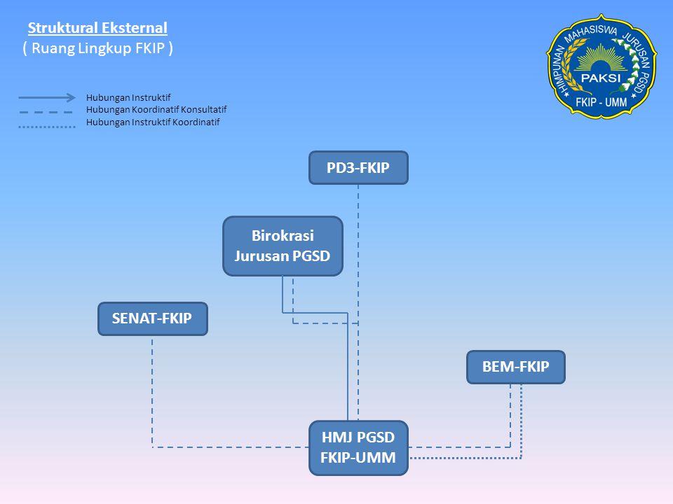 Struktural Eksternal ( Ruang Lingkup FKIP ) Hubungan Instruktif Hubungan Koordinatif Konsultatif Hubungan Instruktif Koordinatif PD3-FKIP SENAT-FKIP B