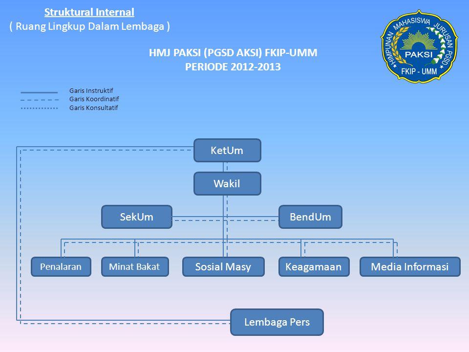 Struktural Internal ( Ruang Lingkup Dalam Lembaga ) HMJ PAKSI (PGSD AKSI) FKIP-UMM PERIODE 2012-2013 SekUmBendUm PenalaranMinat Bakat Sosial MasyKeaga