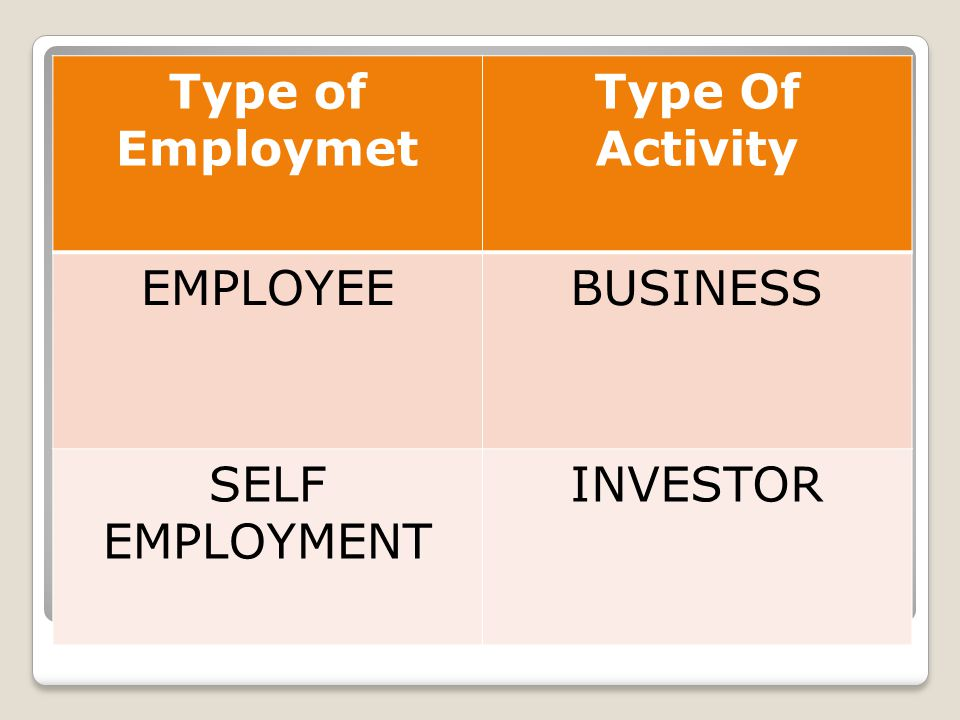 Type of Employmet Type Of Activity EMPLOYEEBUSINESS SELF EMPLOYMENT INVESTOR