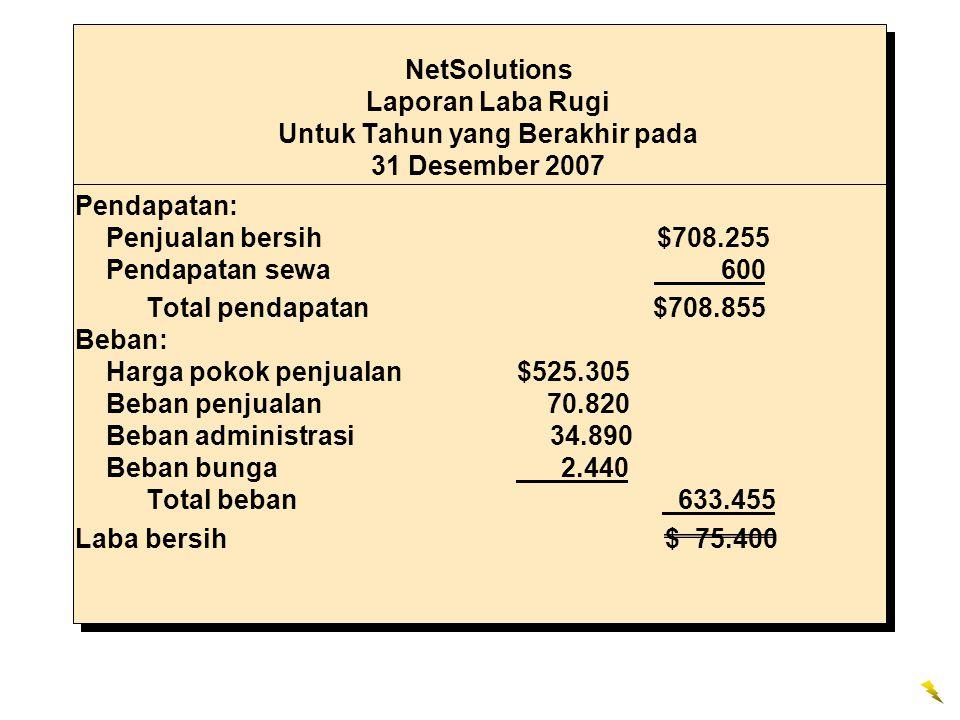 Pendapatan: Penjualan bersih $708.255 Pendapatan sewa 600 Total pendapatan $708.855 Beban: Harga pokok penjualan $525.305 Beban penjualan 70.820 Beban