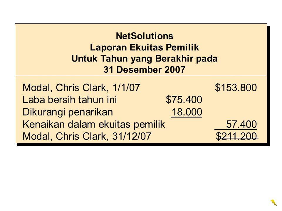 Modal, Chris Clark, 1/1/07$153.800 Laba bersih tahun ini$75.400 Dikurangi penarikan18.000 Kenaikan dalam ekuitas pemilik 57.400 Modal, Chris Clark, 31