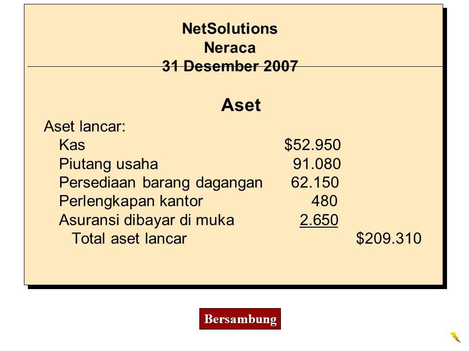 Aset Aset lancar: Kas $52.950 Piutang usaha 91.080 Persediaan barang dagangan 62.150 Perlengkapan kantor 480 Asuransi dibayar di muka 2.650 Total aset