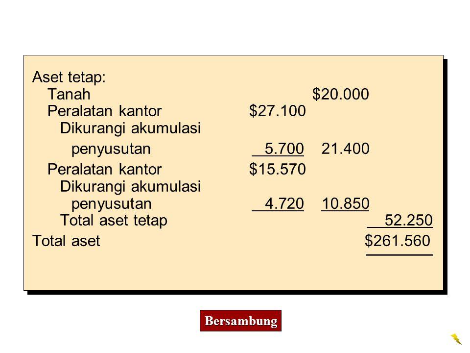 Aset tetap: Tanah $20.000 Peralatan kantor $27.100 Dikurangi akumulasi penyusutan 5.700 21.400 Peralatan kantor $15.570 Dikurangi akumulasi penyusutan