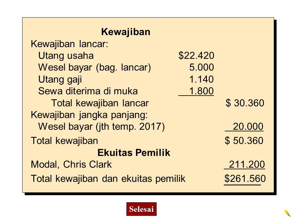 Kewajiban Kewajiban lancar: Utang usaha $22.420 Wesel bayar (bag. lancar) 5.000 Utang gaji 1.140 Sewa diterima di muka 1.800 Total kewajiban lancar $