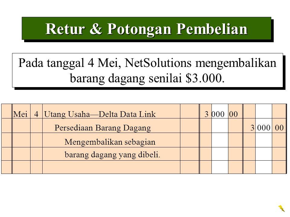 Retur & Potongan Pembelian Pada tanggal 4 Mei, NetSolutions mengembalikan barang dagang senilai $3.000. Mei 4Utang Usaha—Delta Data Link 3 000 00 Meng
