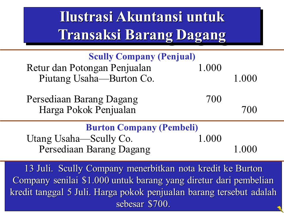 Ilustrasi Akuntansi untuk Transaksi Barang Dagang 13 Juli. Scully Company menerbitkan nota kredit ke Burton Company senilai $1.000 untuk barang yang d