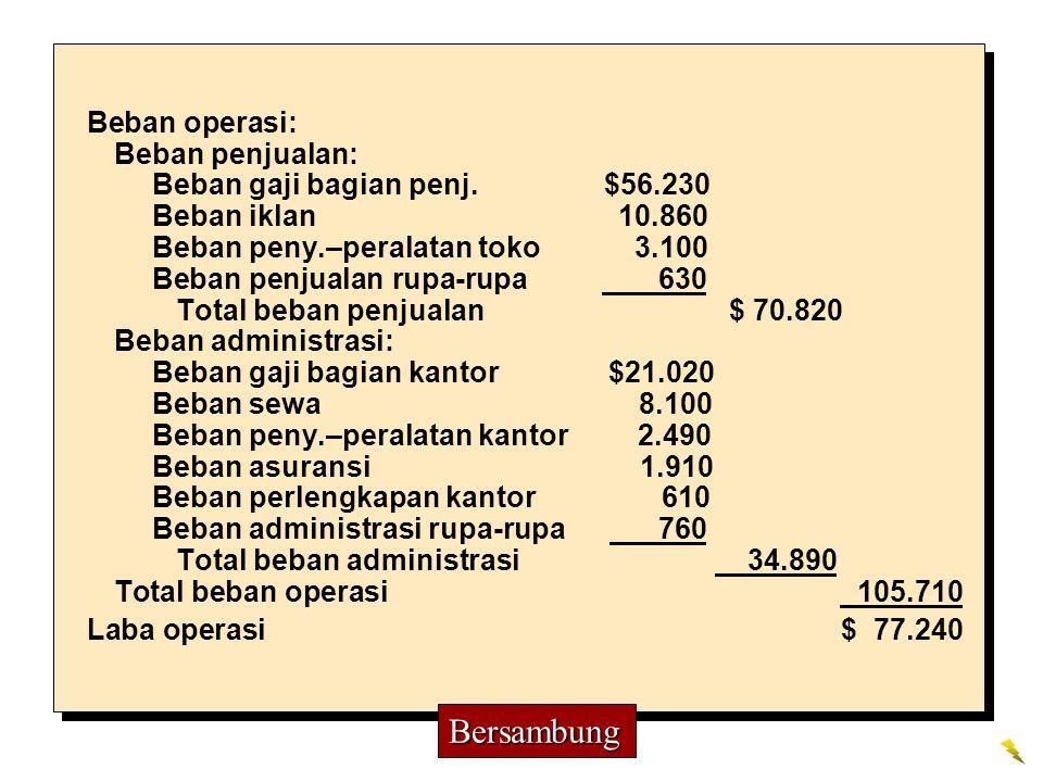 Beban operasi: Beban penjualan: Beban gaji bagian penj. $56.230 Beban iklan 10.860 Beban peny.–peralatan toko 3.100 Beban penjualan rupa-rupa 630 Tota