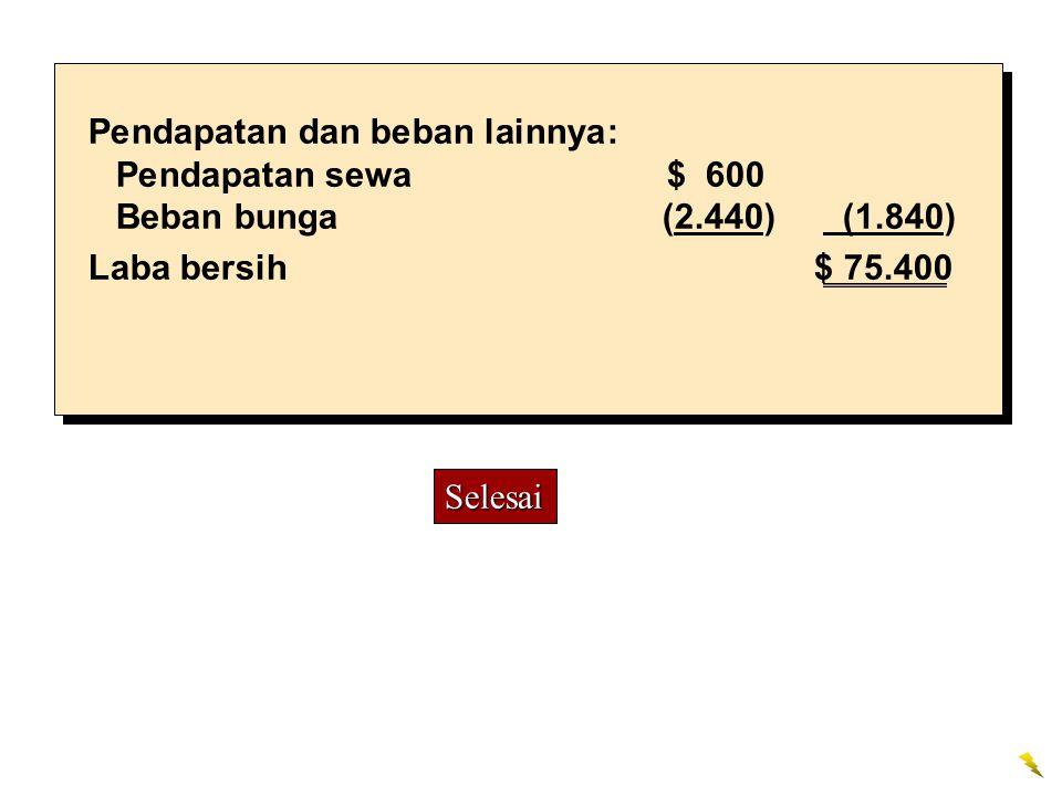 Pendapatan dan beban lainnya: Pendapatan sewa$ 600 Beban bunga (2.440) (1.840) Laba bersih $ 75.400 Selesai