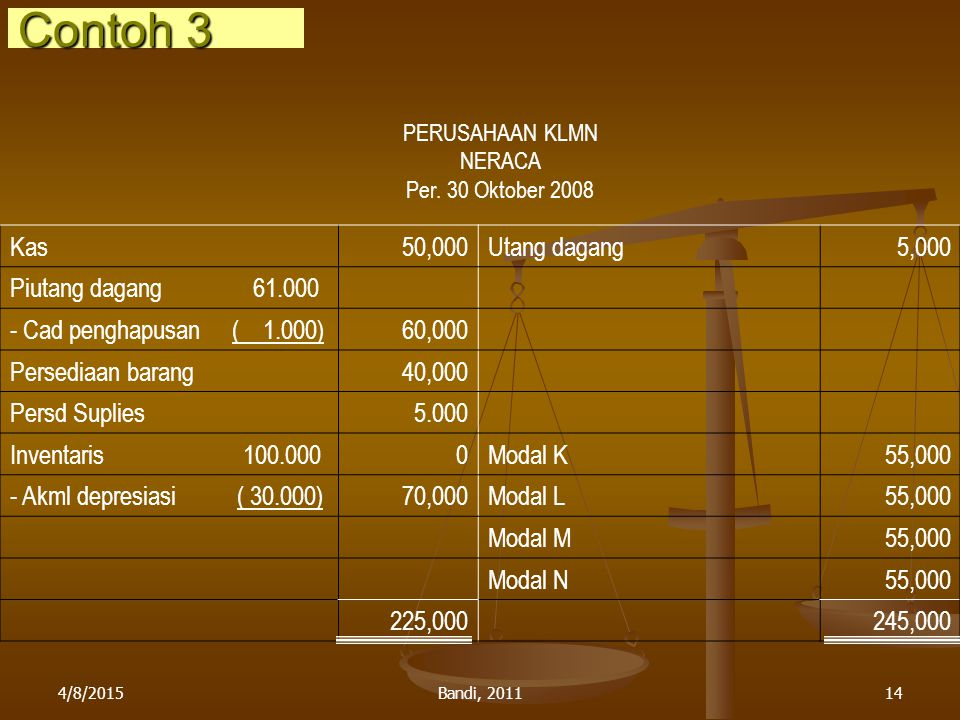 4/8/2015Bandi, 201114 PERUSAHAAN KLMN NERACA Per. 30 Oktober 2008 Kas50,000Utang dagang5,000 Piutang dagang 61.000 - Cad penghapusan ( 1.000)60,000 Pe