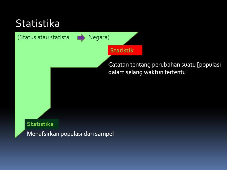 Statistika (Status atau statistaNegara) Statistik Statistika Catatan tentang perubahan suatu [populasi dalam selang waktun tertentu Menafsirkan populasi dari sampel