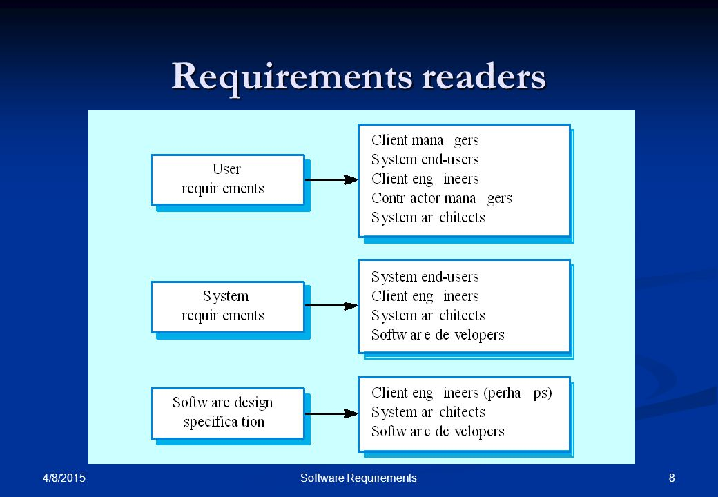 4/8/2015 8Software Requirements Requirements readers