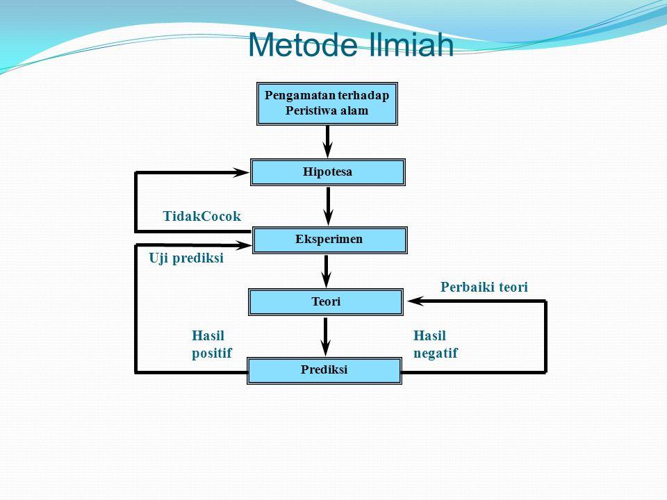 Perangkat Keilmuan Fisika Diskripsi keadaan dan InteraksiModel Interaksi Diskripsi Makroskopik Diskripsi Mikroskopik Mekanika Termodinamika Gelombang