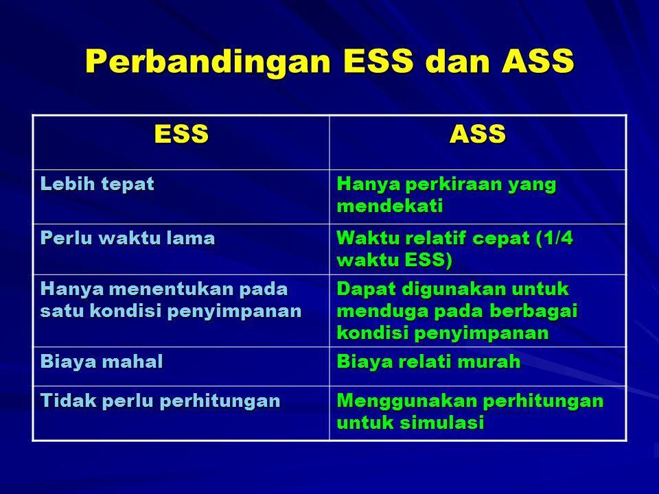 Perbandingan ESS dan ASS ESSASS Lebih tepat Hanya perkiraan yang mendekati Perlu waktu lama Waktu relatif cepat (1/4 waktu ESS) Hanya menentukan pada