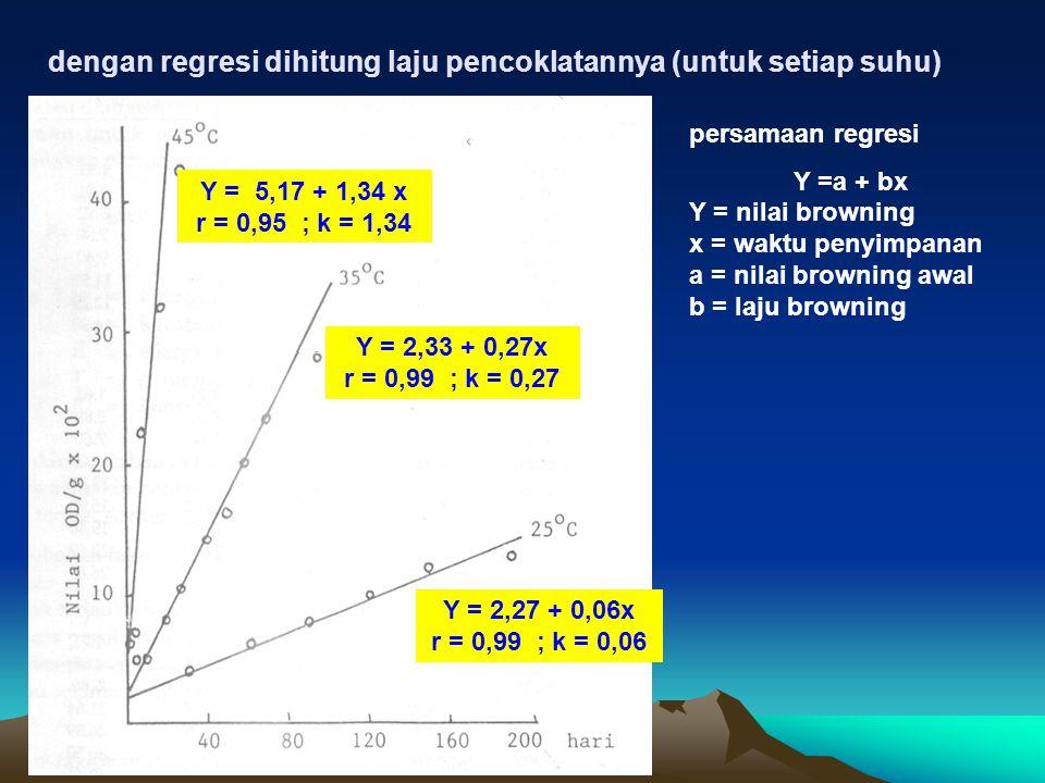 dengan regresi dihitung laju pencoklatannya (untuk setiap suhu) persamaan regresi Y =a + bx Y = nilai browning x = waktu penyimpanan a = nilai brownin