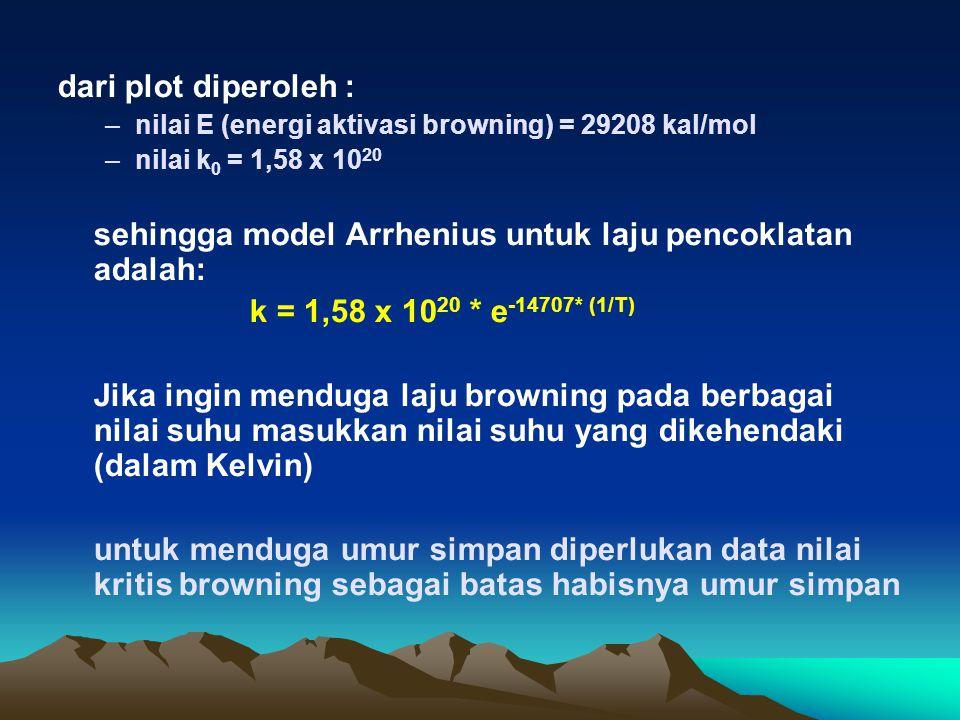 dari plot diperoleh : –nilai E (energi aktivasi browning) = 29208 kal/mol –nilai k 0 = 1,58 x 10 20 sehingga model Arrhenius untuk laju pencoklatan ad