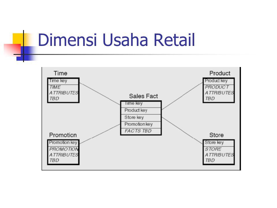 Dimensi Usaha Retail