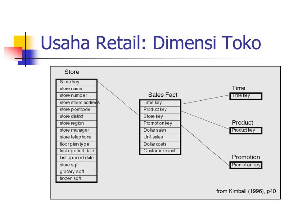 Usaha Retail: Dimensi Toko