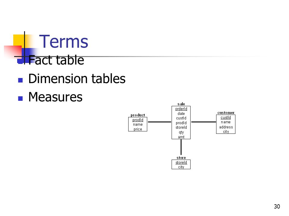 30 Terms Fact table Dimension tables Measures