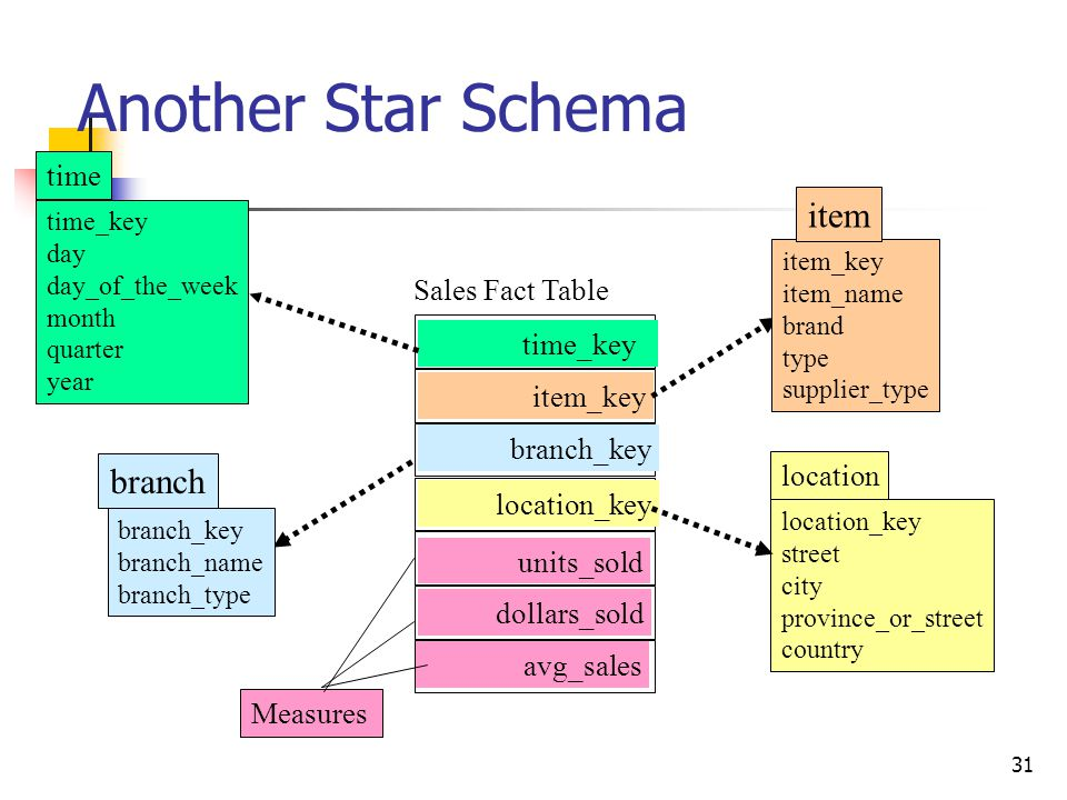 31 Another Star Schema time_key day day_of_the_week month quarter year time location_key street city province_or_street country location Sales Fact Ta