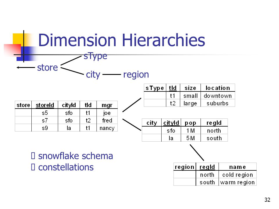 32 Dimension Hierarchies store sType cityregion  snowflake schema  constellations