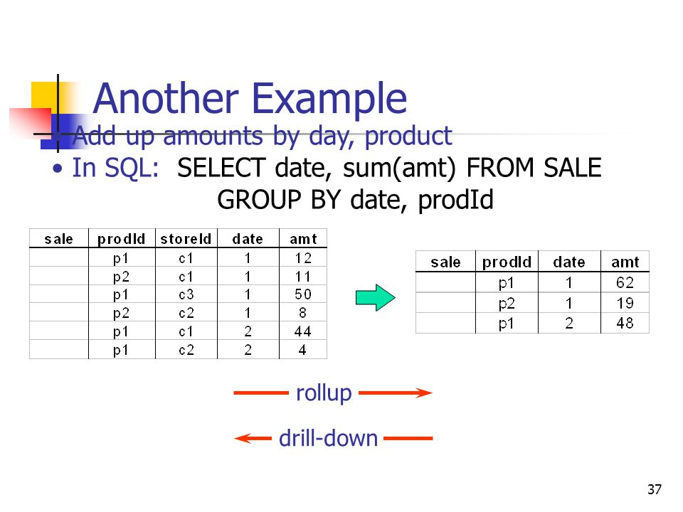 37 Another Example Add up amounts by day, product In SQL: SELECT date, sum(amt) FROM SALE GROUP BY date, prodId drill-down rollup