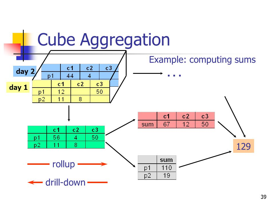 39 Cube Aggregation day 2 day 1 129... drill-down rollup Example: computing sums