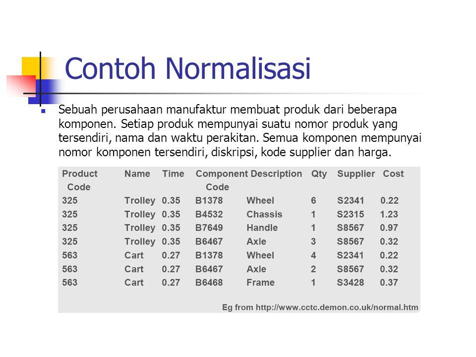 Database Yang Sudah Dinormalisasikan Product (ProductCode, Name, Time) Parts (ProductCode, ComponentCode, Qty) Component (ComponentCode, Description, Supplier, Cost) Parts Product Component