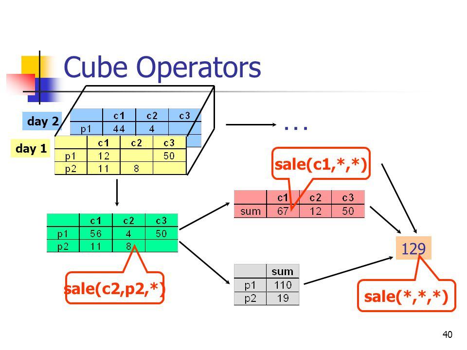 40 Cube Operators day 2 day 1 129... sale(c1,*,*) sale(*,*,*) sale(c2,p2,*)