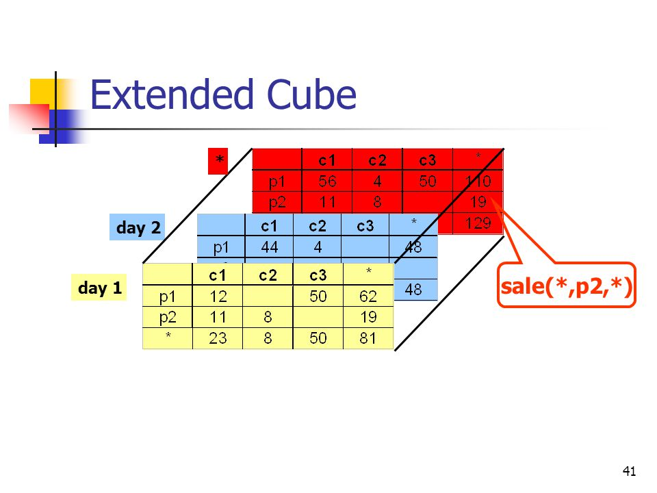 41 Extended Cube day 2 day 1 * sale(*,p2,*)