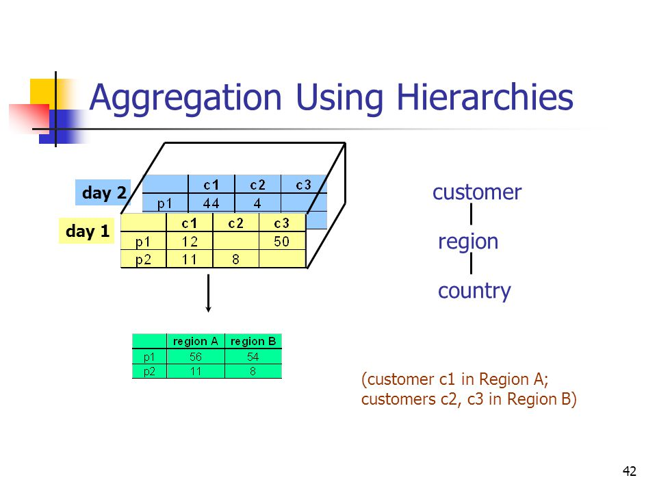 42 Aggregation Using Hierarchies day 2 day 1 customer region country (customer c1 in Region A; customers c2, c3 in Region B)