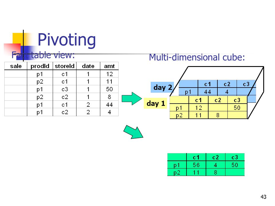 43 Pivoting day 2 day 1 Multi-dimensional cube: Fact table view:
