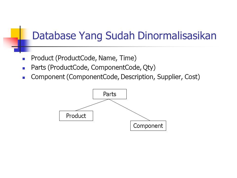 Database Yang Sudah Dinormalisasikan Product (ProductCode, Name, Time) Parts (ProductCode, ComponentCode, Qty) Component (ComponentCode, Description,