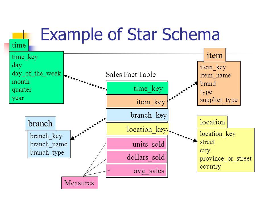 29 Star Schema