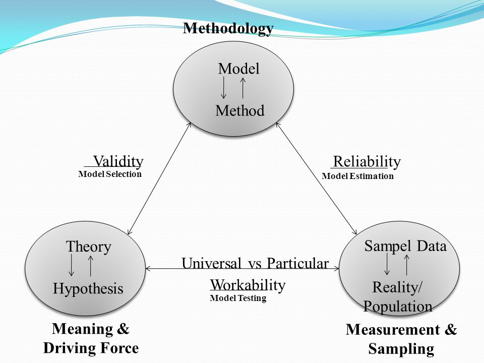 Model Method Theory Hypothesis Sampel Data Reality/ Population Methodology Meaning & Driving Force Measurement & Sampling Reliability Model Estimation Validity Model Selection Workability Model Testing Universal vs Particular