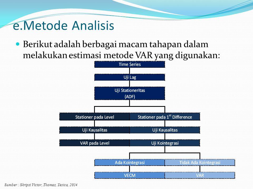e.Metode Analisis Berikut adalah berbagai macam tahapan dalam melakukan estimasi metode VAR yang digunakan: Sumber : Skripsi Victor, Thomas, Yesica, 2