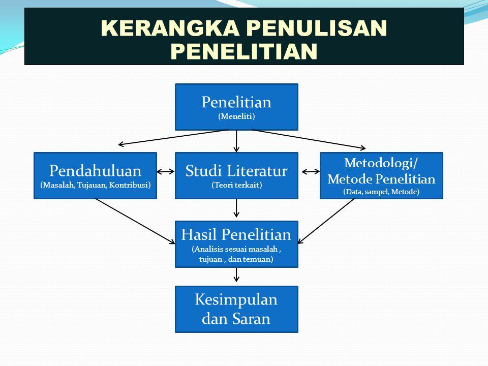 KERANGKA PENULISAN PENELITIAN Penelitian (Meneliti) Pendahuluan (Masalah, Tujauan, Kontribusi) Studi Literatur (Teori terkait) Metodologi/ Metode Pene