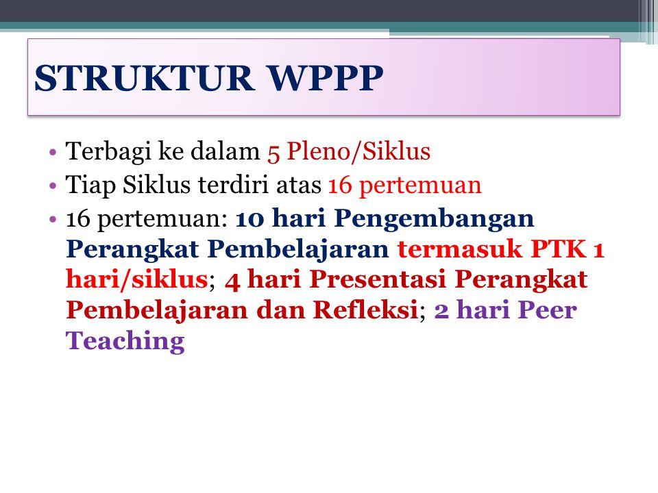 STRUKTUR WPPP Terbagi ke dalam 5 Pleno/Siklus Tiap Siklus terdiri atas 16 pertemuan 16 pertemuan: 10 hari Pengembangan Perangkat Pembelajaran termasuk