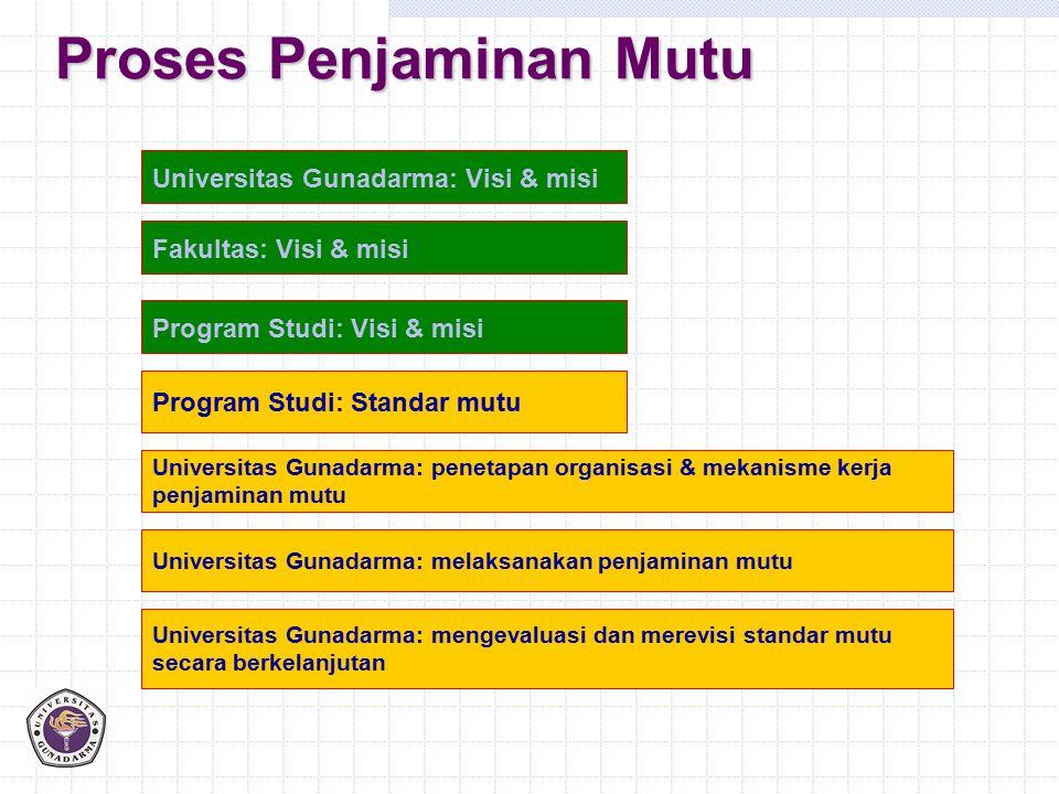 Proses Penjaminan Mutu Universitas Gunadarma: Visi & misi Fakultas: Visi & misi Program Studi: Visi & misi Program Studi: Standar mutu Universitas Gun