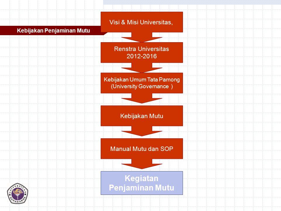 Kebijakan Penjaminan Mutu Kebijakan Umum Tata Pamong (University Governance ) Kebijakan Mutu Manual Mutu dan SOP Kegiatan Penjaminan Mutu Renstra Univ
