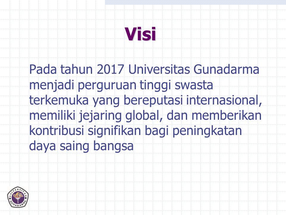 Visi Pada tahun 2017 Universitas Gunadarma menjadi perguruan tinggi swasta terkemuka yang bereputasi internasional, memiliki jejaring global, dan memb