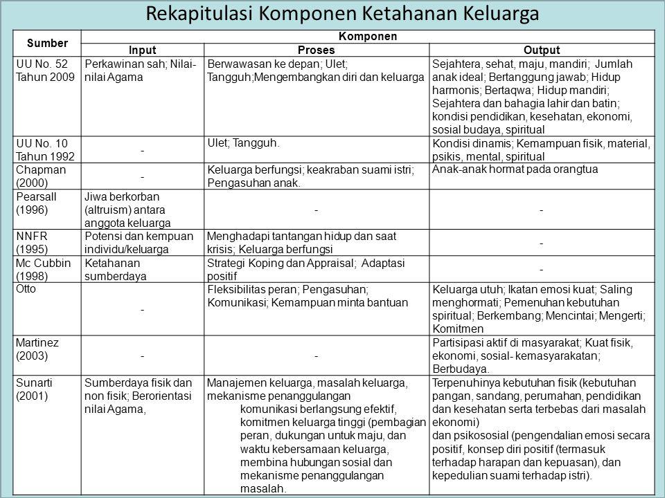 Sumber Komponen InputProsesOutput UU No. 52 Tahun 2009 Perkawinan sah; Nilai- nilai Agama Berwawasan ke depan; Ulet; Tangguh;Mengembangkan diri dan ke