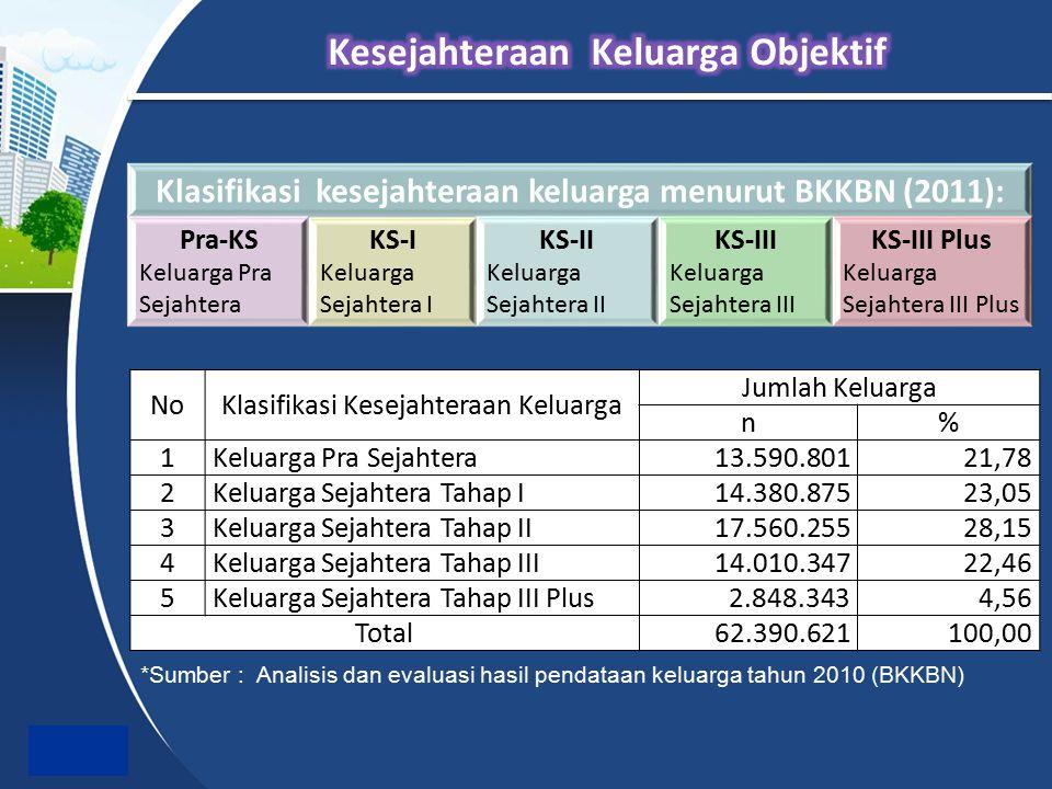 Klasifikasi kesejahteraan keluarga menurut BKKBN (2011): Pra-KS Keluarga Pra Sejahtera KS-I Keluarga Sejahtera I KS-II Keluarga Sejahtera II KS-III Ke