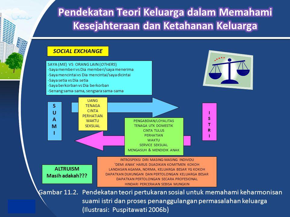 Gambar 11.2. Pendekatan teori pertukaran sosial untuk memahami keharmonisan suami istri dan proses penanggulangan permasalahan keluarga (Ilustrasi: Pu