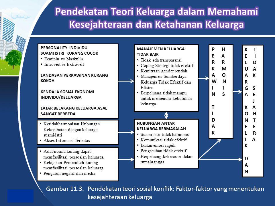Gambar 11.3. Pendekatan teori sosial konflik: Faktor-faktor yang menentukan kesejahteraan keluarga PERSONALITY INDIVIDU SUAMI ISTRI KURANG COCOK Femin