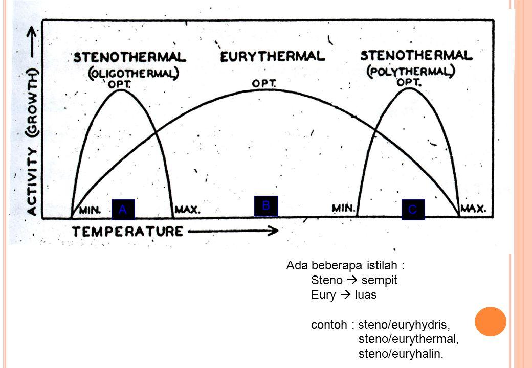 AA C A B C Ada beberapa istilah : Steno  sempit Eury  luas contoh : steno/euryhydris, steno/eurythermal, steno/euryhalin.