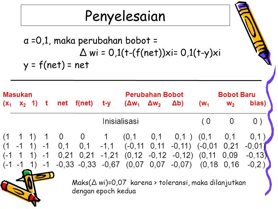 Inisialisasi (0,18 0,16 -0,2 ) (1 1 1) 1 0,14 0,14 0,86 (0,09 0,09 0,09) (0,26 0,24 -0,11) (1 -1 1) -1 -0,09 -0,09 -0,91 (-0,09 0,09 -0,09) (0,17 0,33 -0,2) (-1 1 1) -1 -0,04 0,04 -0,96 (0,1 -0,1 -0,1) (0,27 0,24 -0,3) (-1 -1 1) -1 -0,8 -0,8 -0,2 (0,02 0,02 -0,02) (0,29 0,26 -0,32) Maks(Δ wi)=0,02 jadi < toleransi, maka iterasi dihentika w1=0,29, w2=0,26 dan b=-0,32 Merupakan bobot yang digunakan untuk pengenalan polanya Masukan Perubahan Bobot Bobot Baru (x 1 x 2 1) t net f(net) t-y (Δw 1 Δw 2 Δb) (w 1 w 2 bias) Epoch ke dua