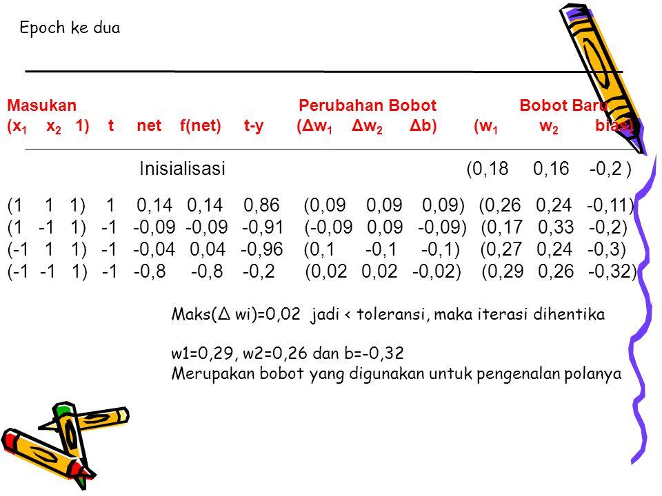 x1 x2 Masukan net y 1 1 0,23 1 1 -1 -0,29 -1 -1 1 -0,35 -1 -1 -1 -0,87 -1 1 jika net ≥ 0 y = -1 jika net < 0 { Keluaran jaringan tepat sama dengan target.