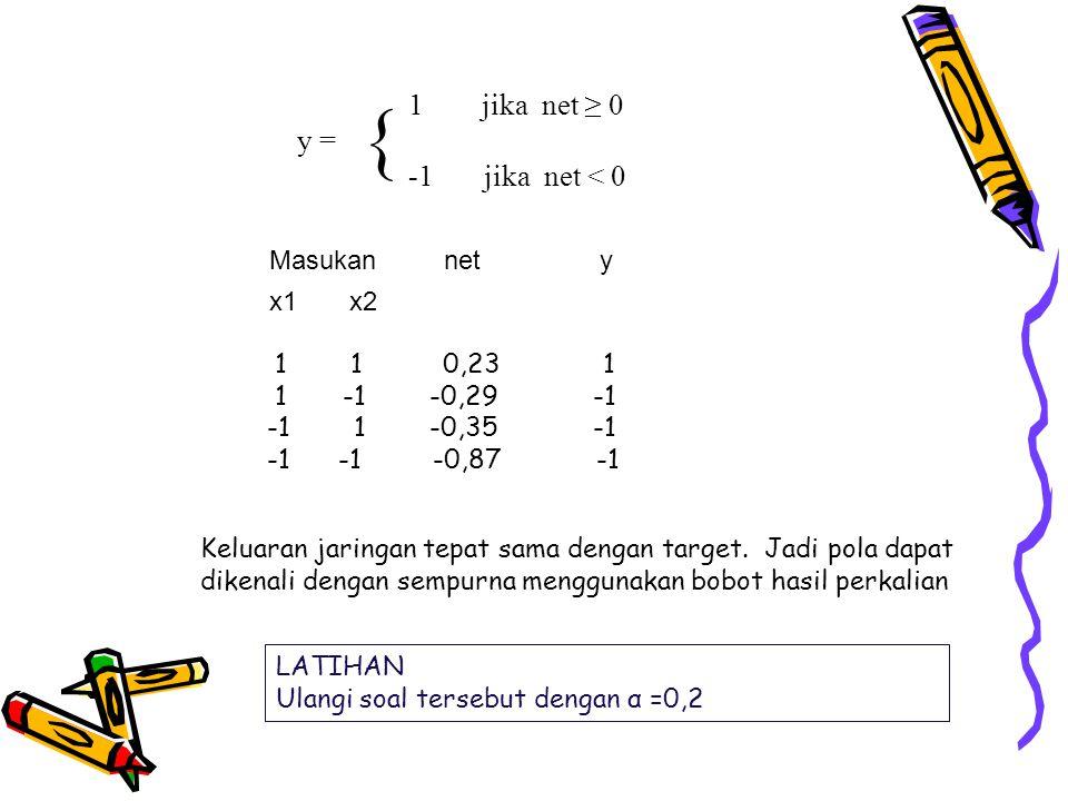 x1 x2 Masukan net y 1 1 0,23 1 1 -1 -0,29 -1 -1 1 -0,35 -1 -1 -1 -0,87 -1 1 jika net ≥ 0 y = -1 jika net < 0 { Keluaran jaringan tepat sama dengan tar